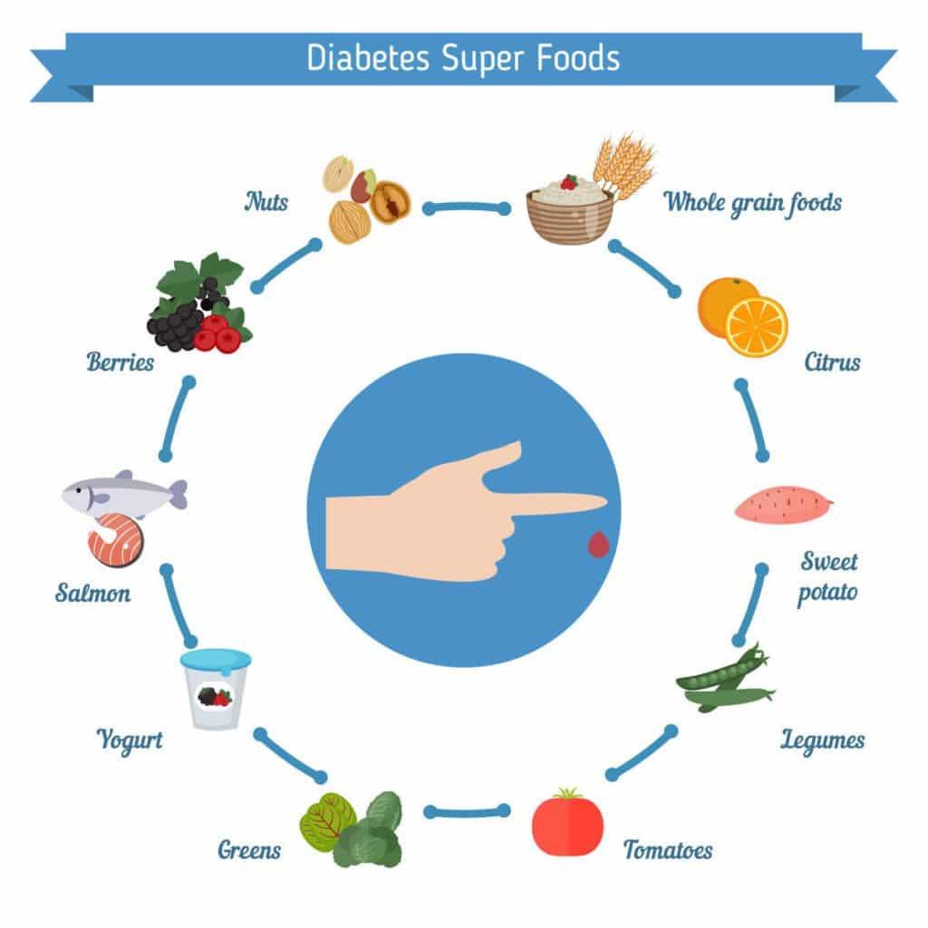 diabetes diet healthy foods healthy snacks