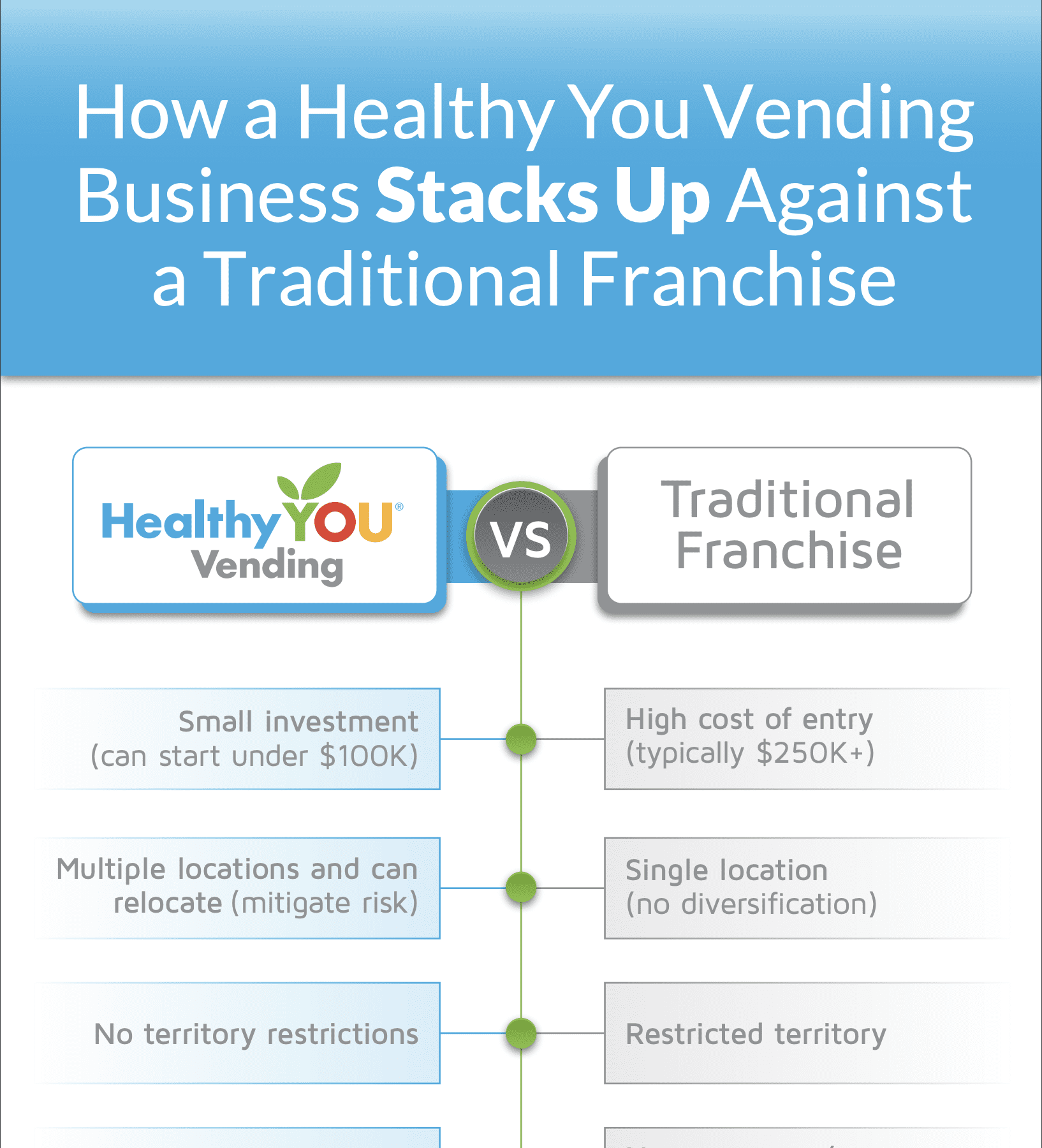 healthy you vending vs traditional franchise infographic